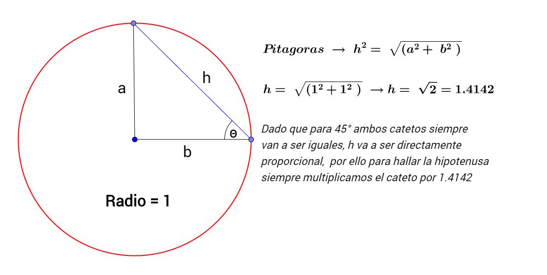 iniciando con los tubos teoremas formula y constantes