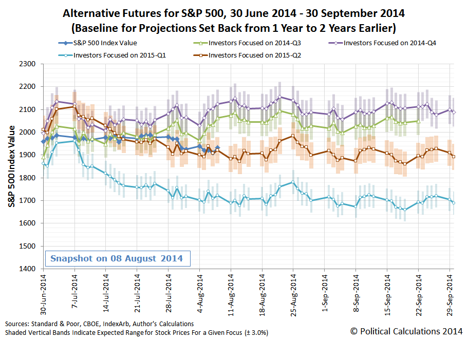 Alternative Futures for S&P 500, 30 June 2014 through 30 September 2014, Snapshot on 2014-08-08, Rebaselined from One to Two Years Earlier