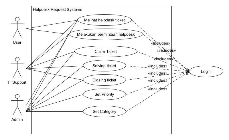 Usecase Diagram dan Class Diagram - Helpdesk Request System