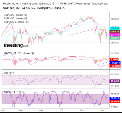 S&P 500 and FTSE 100 charts (Nov 16, 2018): bears trying to assert their authority