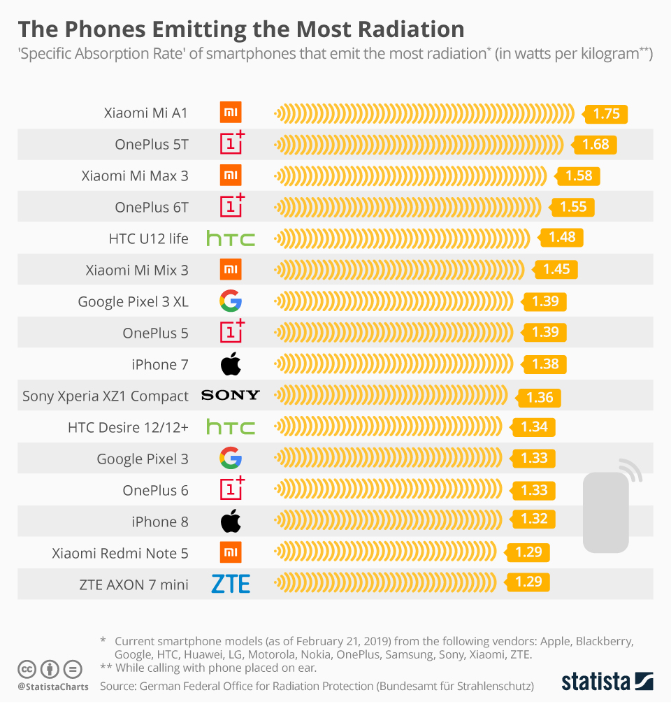 The Phones Emitting the Most Radiation - updated chart