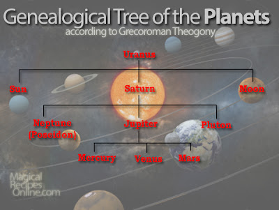 How do the Gods of the planets rellate?