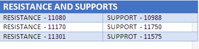 RESISTANCE AND SUPPORTS by CapitalHeight