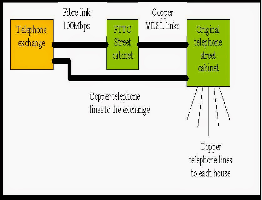 schematic showing how the original copper telephone lines from the exchange  to the home are supplemented in fttc by a fibre link to a second street  cabinet