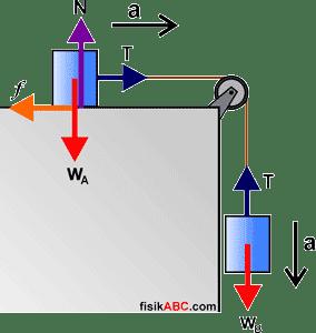Contoh Soal dan Pembahasan Sistem Katrol Materi Dinamika Translasi