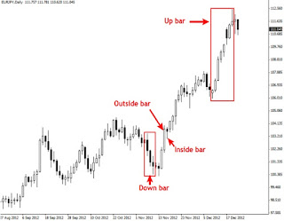 forex trading strategy price action