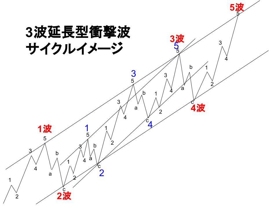 3波延長型イメージ