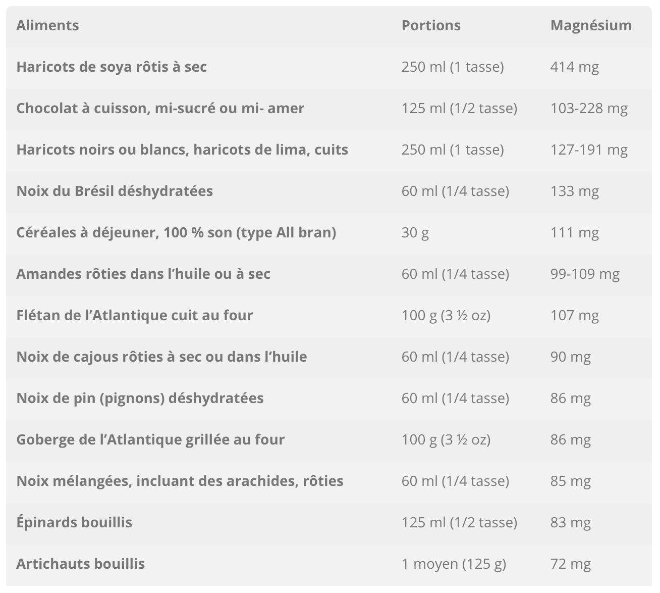 tableau pharmacie nice magnesium