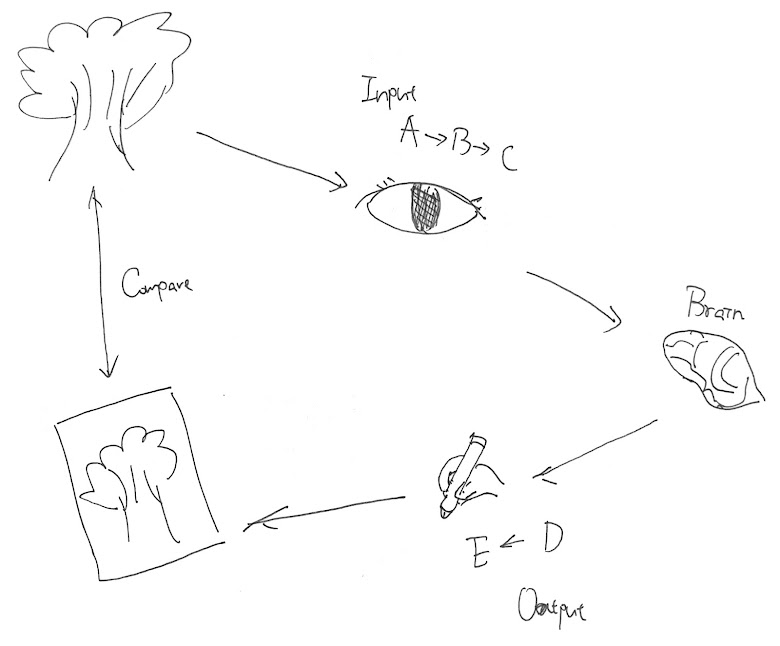 畫畫的技能拆解,A, B, C, D, E 分別是分享中所練習到的畫畫技能