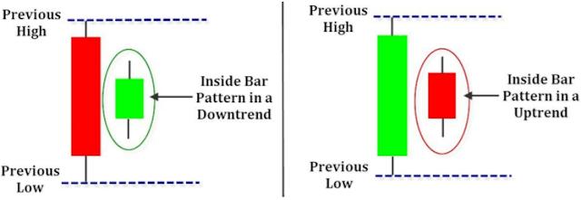 Kombinasi ini namanya inside bar dan outside bar