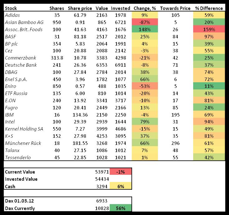 stock portfolio, January, 2015, contrarian