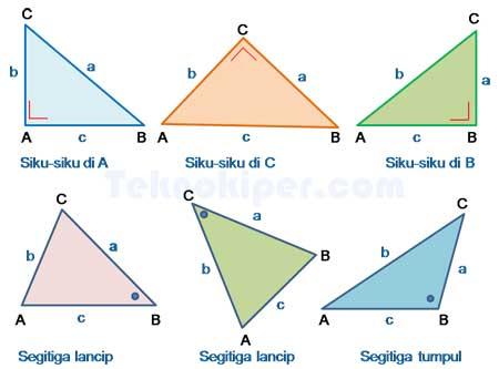Jenis segitiga berdasarkan teorema pythagoras