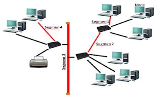 Topologi-jaringan-pohon-tree