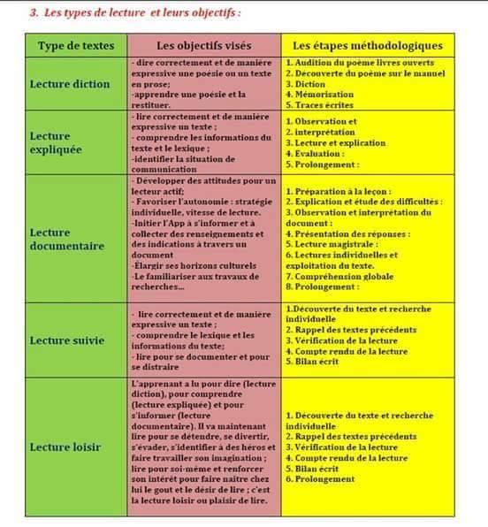 Les types de lecture et les étapes pour les réaliser