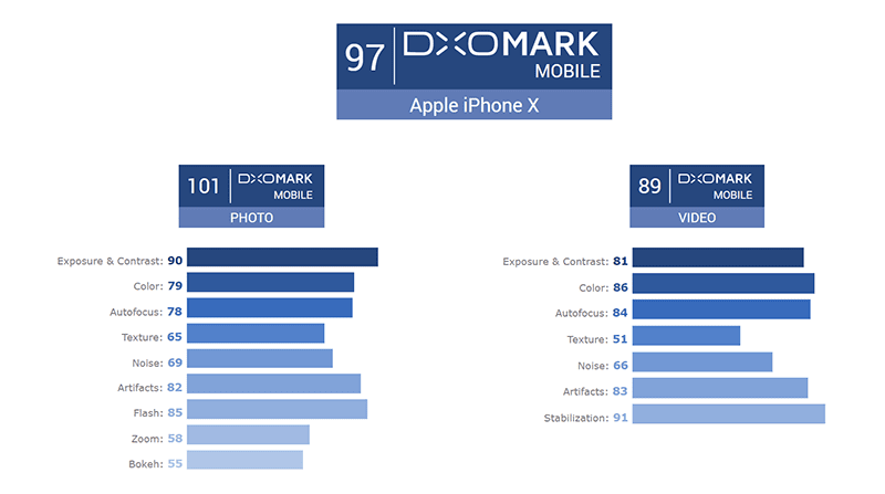 Apple iPhone X score 97 HUGE points at DxOMark