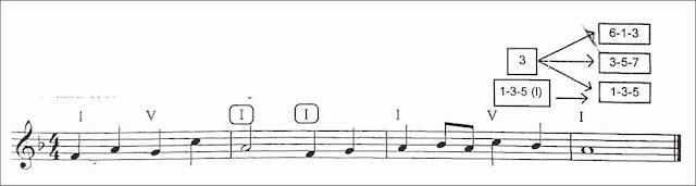 penyusunan-melodi-3