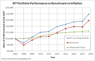 RIT Portfolio Performance vs Benchmark vs Inflation
