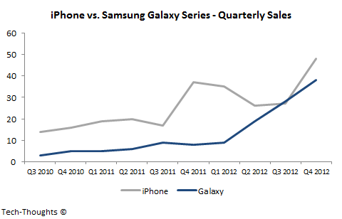 iphone sales vs samsung samsung s galaxy series may overtake apple s iphone in 2550