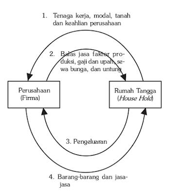 Penjelasan sederhana tentang perdagangan forex