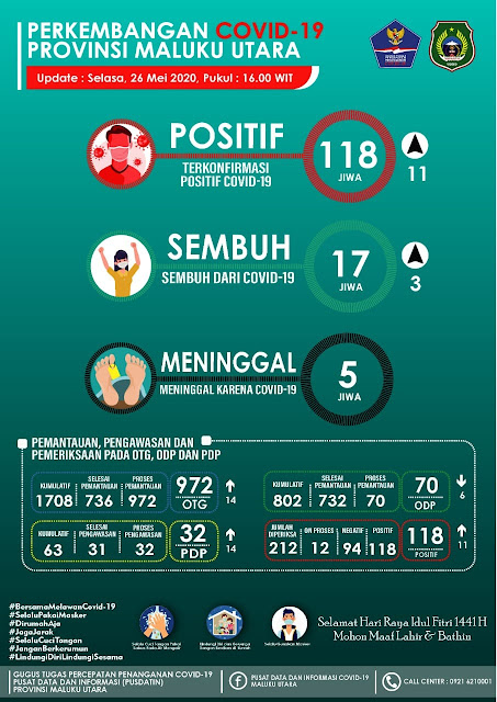 118 Orang di Maluku Utara Positif COVID-19