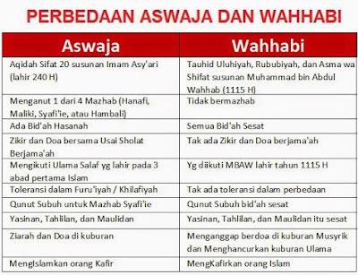 Bantahan Ulama Hambali Terhadap Pengakuan Wahabi Bermadzhab Imam Hambali