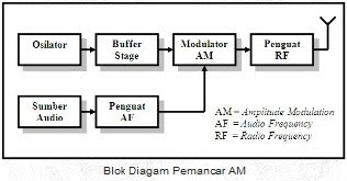 Transmitter and receiver am superheterodyne diy circuit ccuart Image collections
