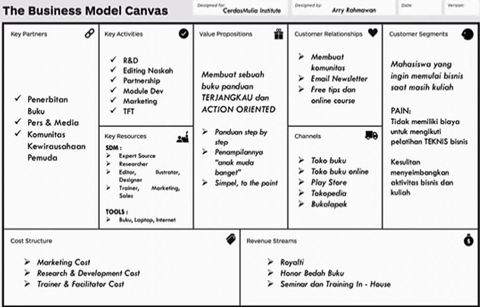 Bisnis Model Canvas, Panduan Dalam Membangun Bisnis