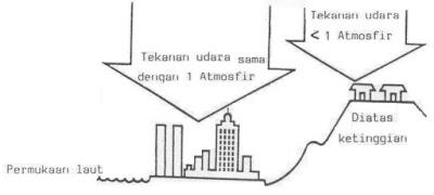 Pengertian dan Satuan Tekanan Udara serta Alat Pengukur Tekanan Udara