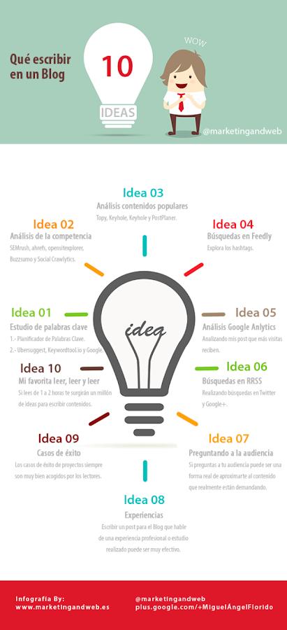 Qué escribir en un blog 10 ideas