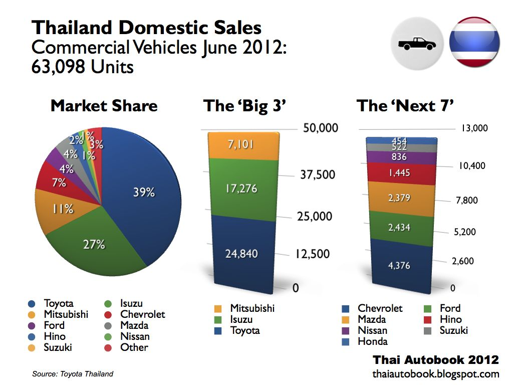 Automotive industry in Thailand