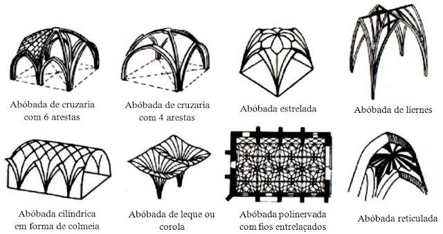 Exemplos de abóbodas nas construções romanas