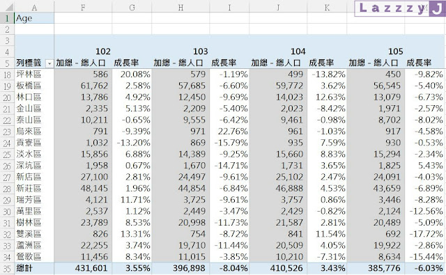 Excel樞紐分析,以值的顯示方式產出各類資料的比較