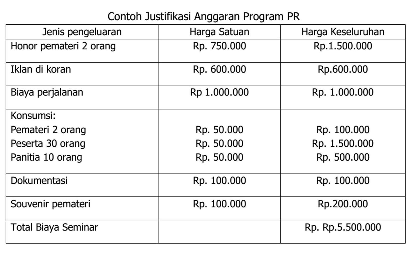 Mendapatkan Persetujuan Dan Memonitor Penggunaan Anggaran