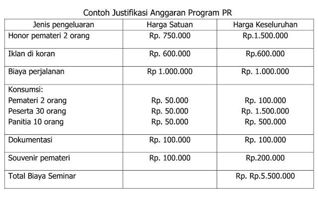 Justifikasi Anggaran