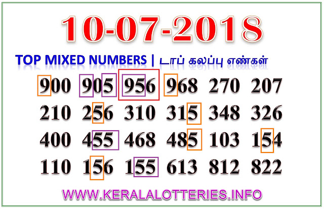 Sthree Sakthi SS-114 Mixed Numbers Kerala lottery guessing by keralalotteries