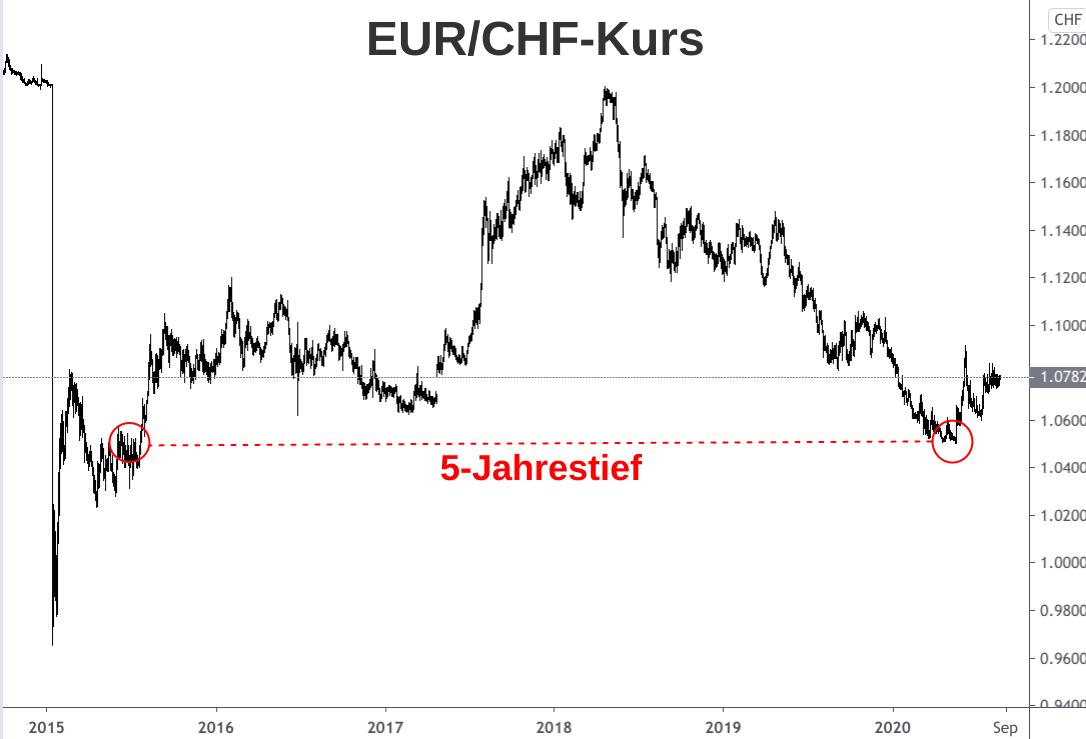 Die EUR/CHF-Kurs Entwicklung von Anfang 2015 bis August 2020 grafisch dargestellt