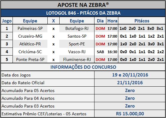 LOTOGOL 846 - PALPITES / PITÁCOS DA ZEBRA