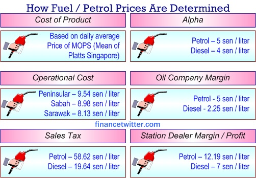 7th Rangers: How Much Fuel Hike Will It Be    later