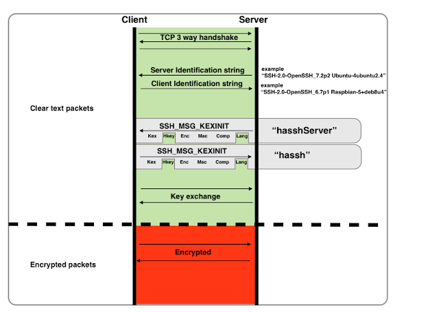 ssh sequence diagram hassh a network fingerprinting standard which can be used to  hassh a network fingerprinting