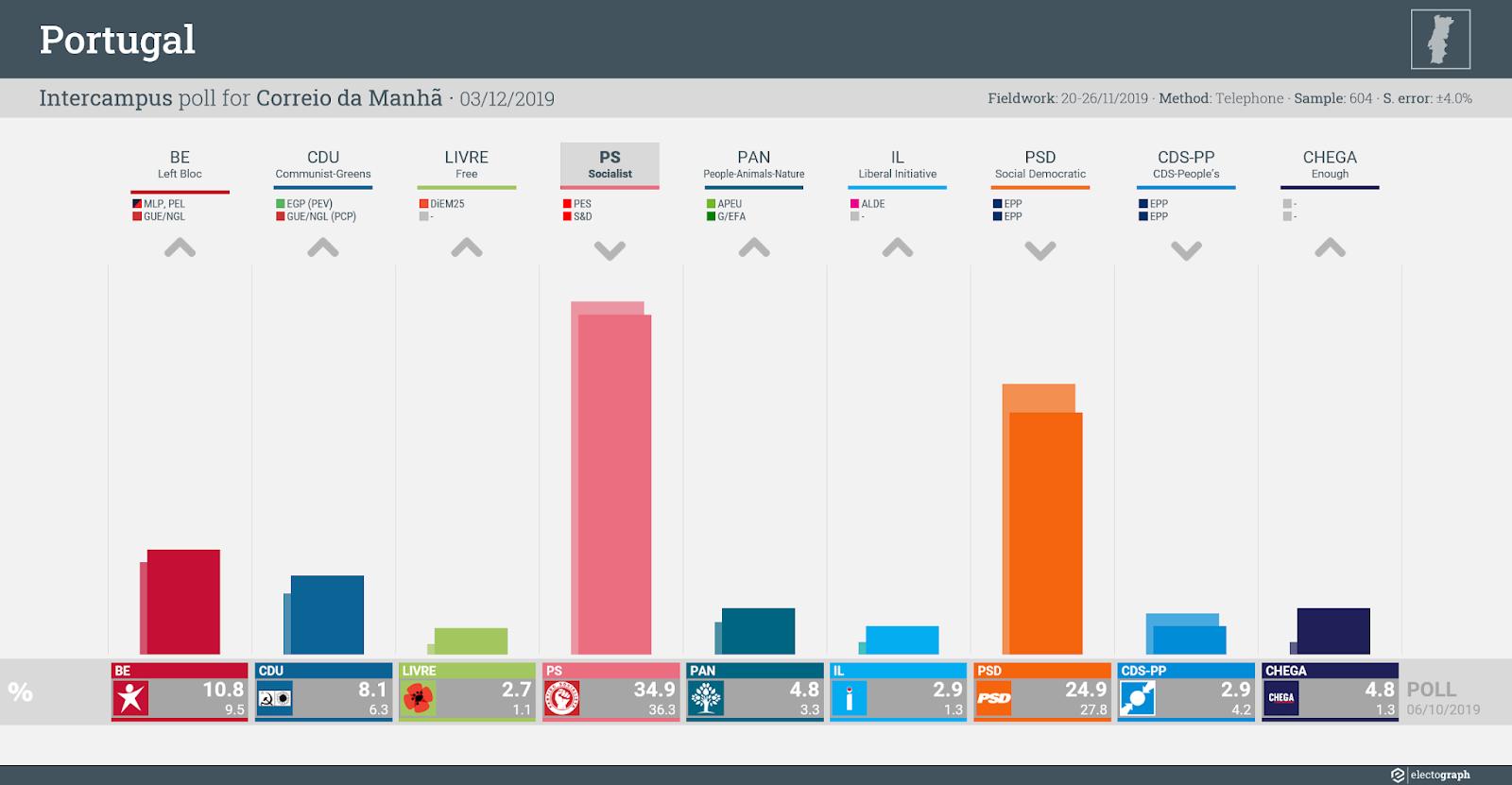 PORTUGAL: Intercampus poll chart for Correio da Manhã, 3 December 2019