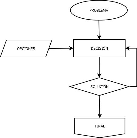De todo para to2 programas para el estudio dia portable dia diagrama de flujo ccuart Image collections