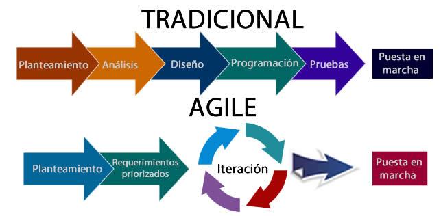 Enfoque tradicional y el enfoque de metodologías ágiles