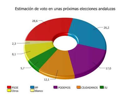 http://www.diariosur.es/andalucia/201701/18/psoe-volveria-ganar-andalucia-20170118092255.html