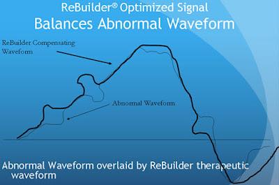 forma de onda que corrige el problema