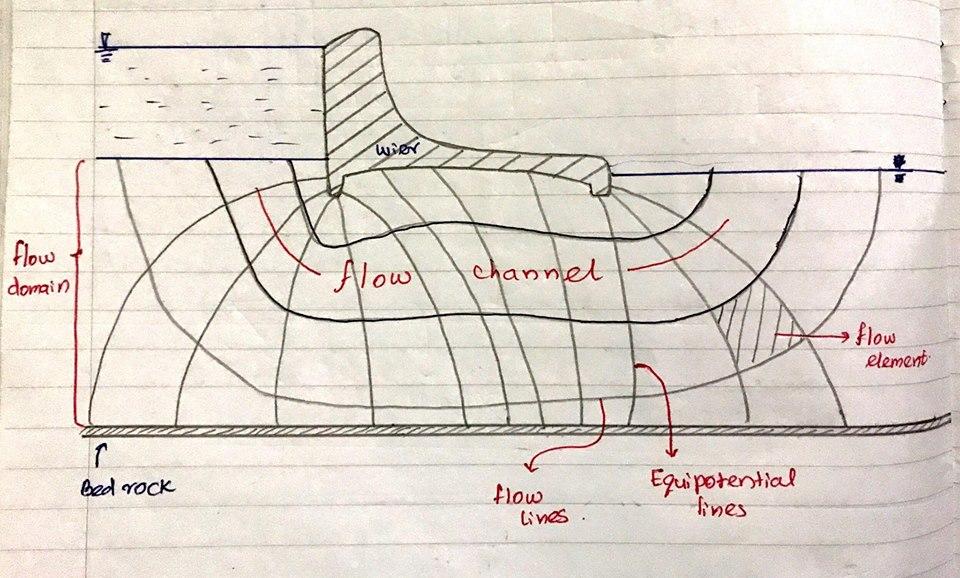flow net