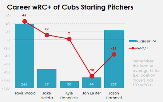 Cubs Stats: Fun Fact: Travis Wood has 1.9 WAR as a Hitter