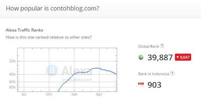 peringkat alexa contoh blog