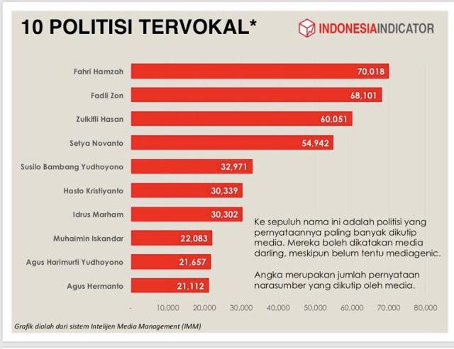 """Duo F Singa Parlemen Tempati Daftar Teratas """"10 Politisi Tervokal"""""""