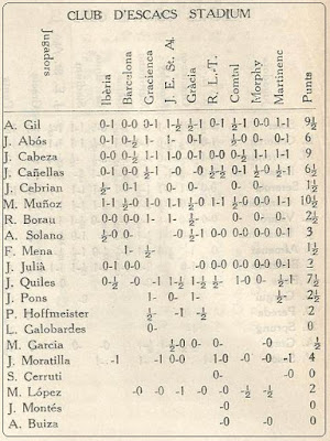 III Campeonato de Catalunya de Ajedrez por Equipos, resultados de los jugadores del Club d'Escacs Stadium