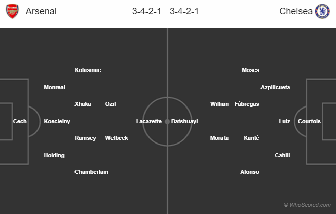 Lineups, News, Stats – Arsenal vs Chelsea (Community Shield)